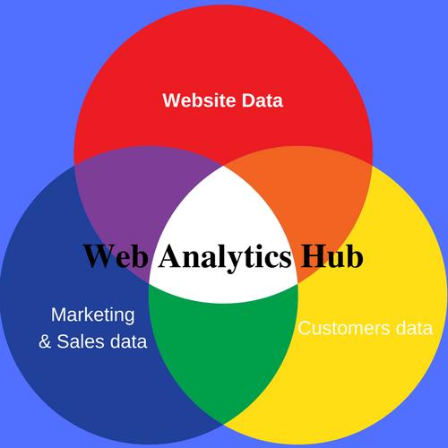 Web Analytics Hub