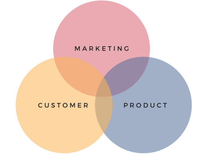 Web Analytics Hub - Marketing, Customer and Product Analytics