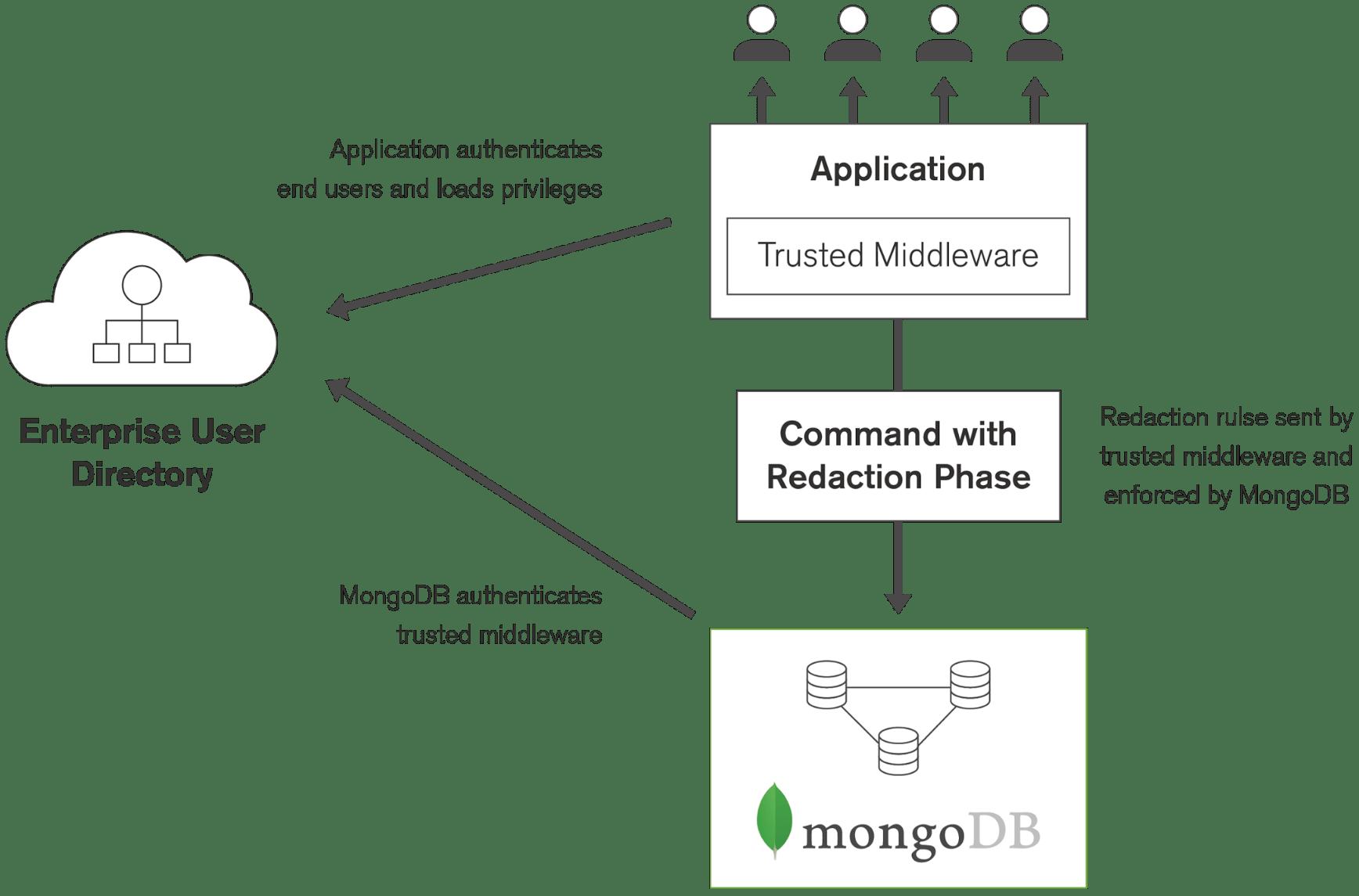 Securing MongoDB Part 2: Database Access Control   MongoDB