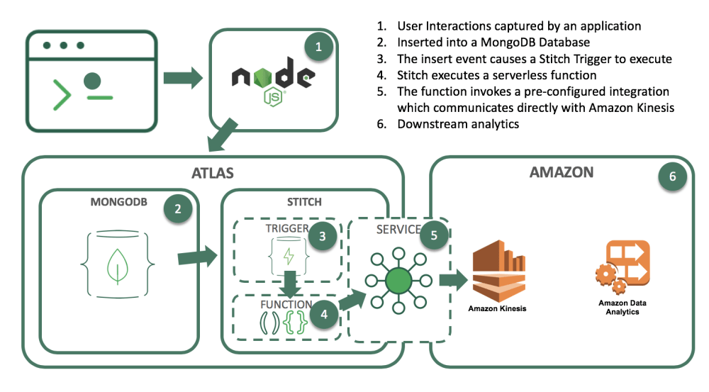 medium resolution of when relevant data updates are made in mongodb the trigger will use a stitch function to call out to aws kinesis as you can see in this architecture