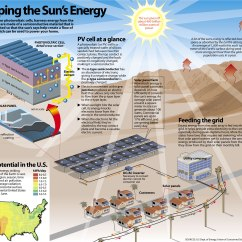 Solar Power Diagram How It Works E30 M50 Swap Wiring Increasing Efficiency By Using Nanotechnology