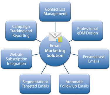 email marketing 2   Taking a Professional Approach To Email Marketing