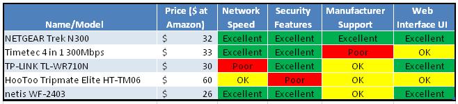Travel Router Summary Matrix