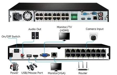 Lorex vs Reolink NVR 16 channels