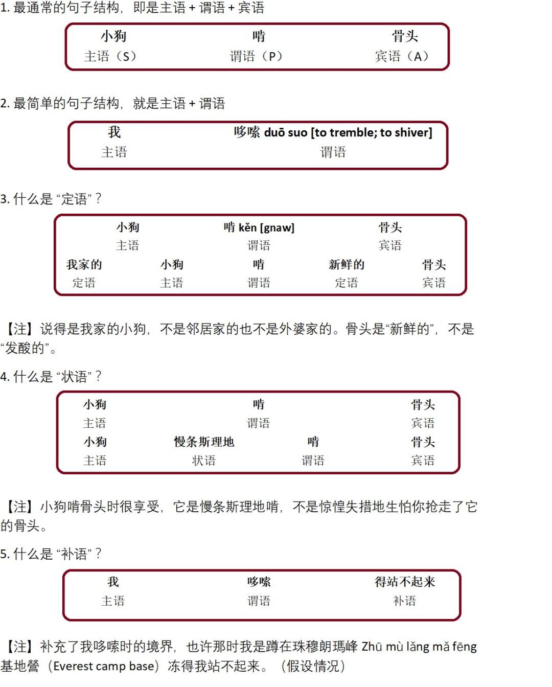 句子的成分 Sentence components – 中文學習網