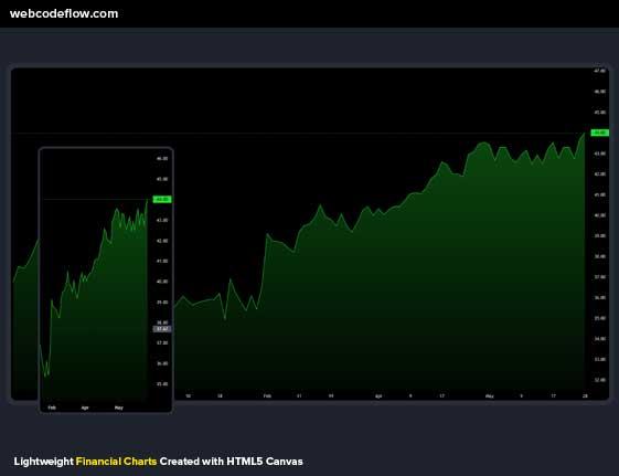 Lightweight-Financial-Charts