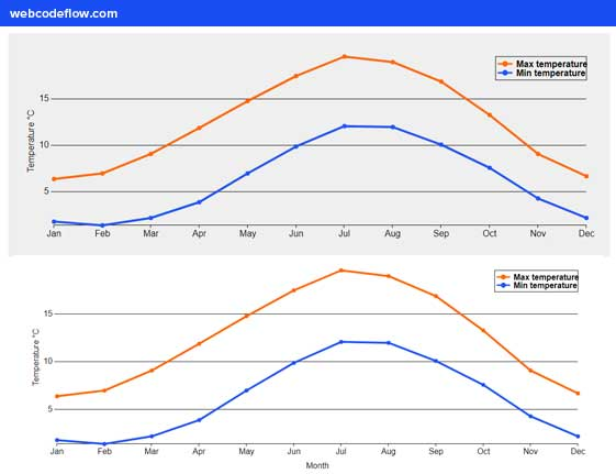 svg-graphs-odi-linechart-js