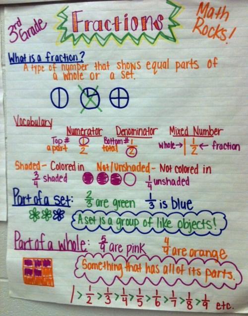 small resolution of 3rd grade essay writing worksheet