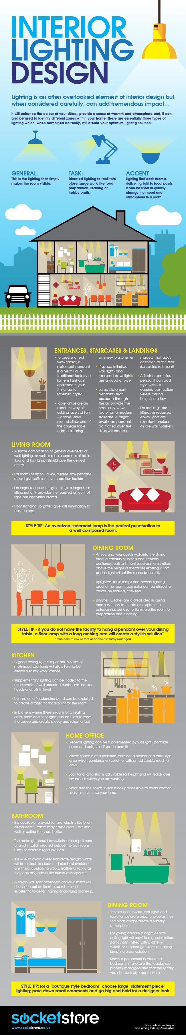 Infographic Interior Lighting Design | Infographics Creator