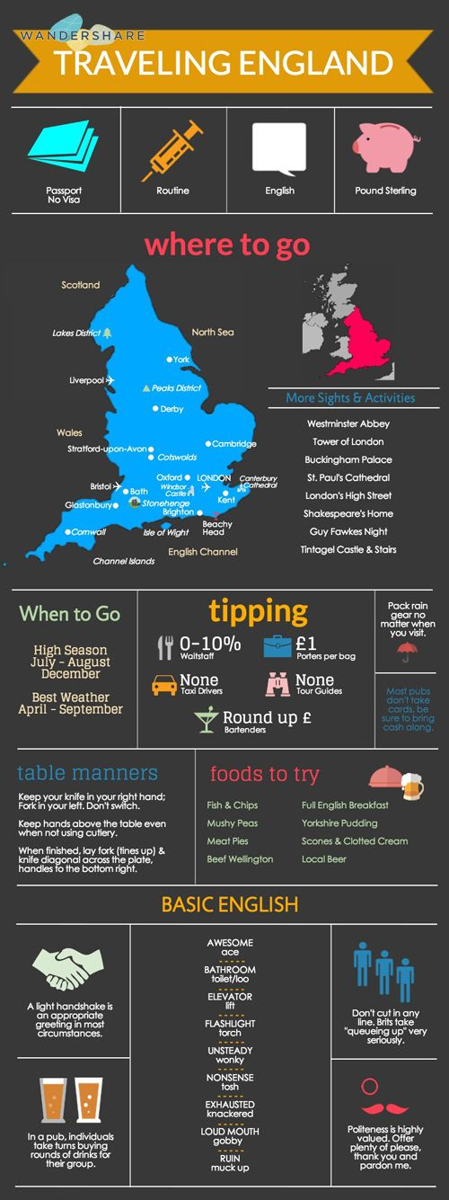 England Travel Cheat Sheet; Sign up at www.wandershare.com for high-res images.