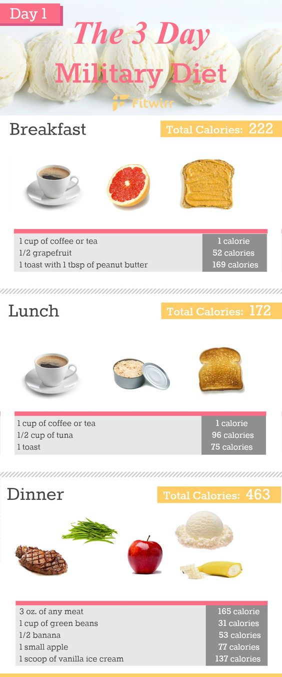 What Is the 3 Day Military Diet? How Does It Work? Beginners Guide