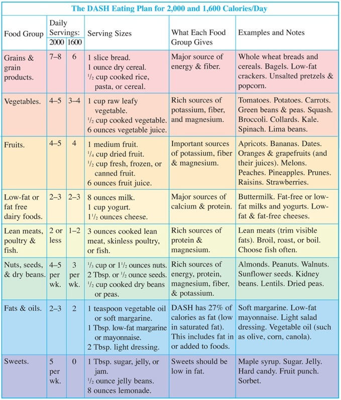 Dash Eating Plan Chart   Another guide for healthy eating is the DASH Eating Plan. DASH stands … #dash_diet_tips