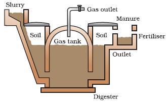 अंजीर. 4 बायो गैस संयंत्र के योजनाबद्ध आरेख