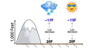 elevation affect temperature 300x156 - तापमान को प्रभावित करने वाले कारक