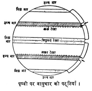 layers of air pressure on earth 300x297 - वायुभार