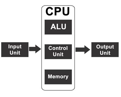 block diagram copy 2 - कंप्यूटर के भाग Parts of computer