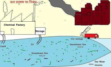 जल प्रदूषण पर निबंध
