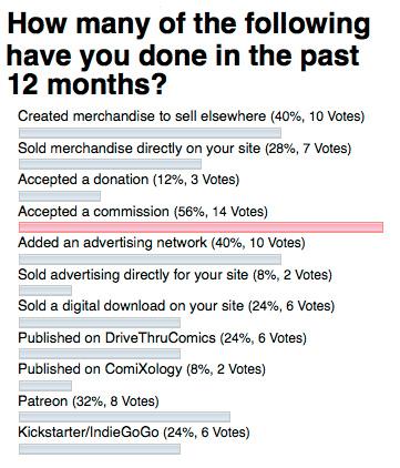 Webcomics_poll_revenue