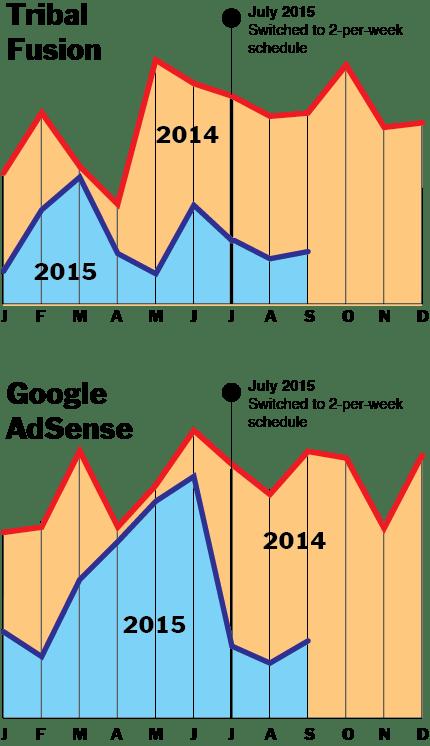 ads graph