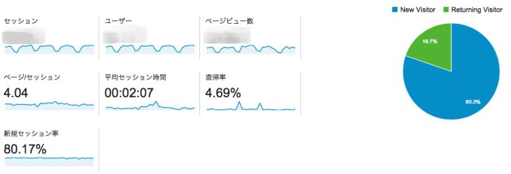 ユーザーサマリーGoogle Analytics