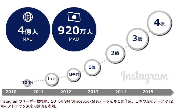 instagram利用者数推移2015