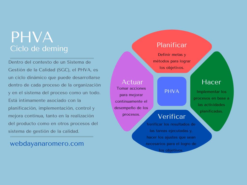 PHVA- Ciclo de Deming