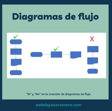 Diagrama de flujo ejemplo - Paso 1