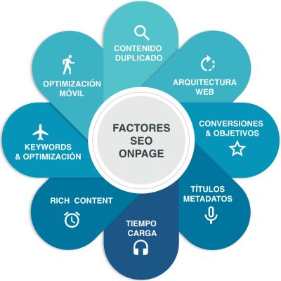 Factores Seo OnPage