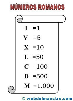 Números-romanos