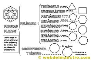 Figuras geométricas planas-clasificación