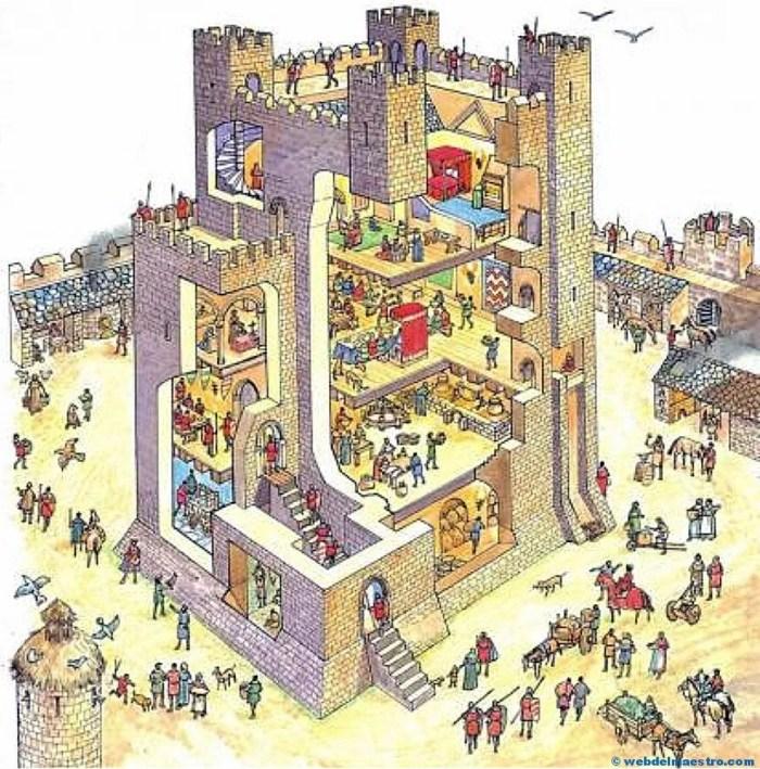 castillo medieval por dentro