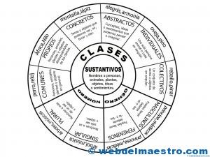 Sustantivos-esquema completo-3