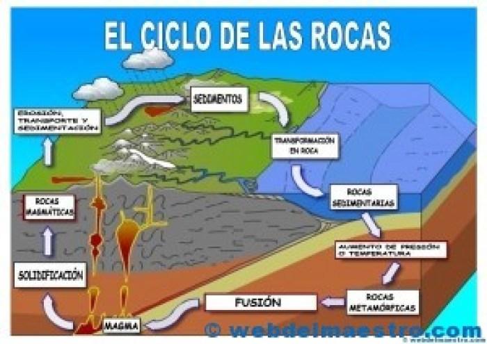 Ciclo de las rocas-cartel color
