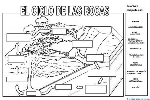 ciclo de las rocas-actividades-