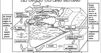 ciclo de las rocas- mapa conceptual