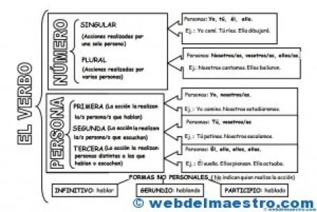 Los verbos- Número y persona