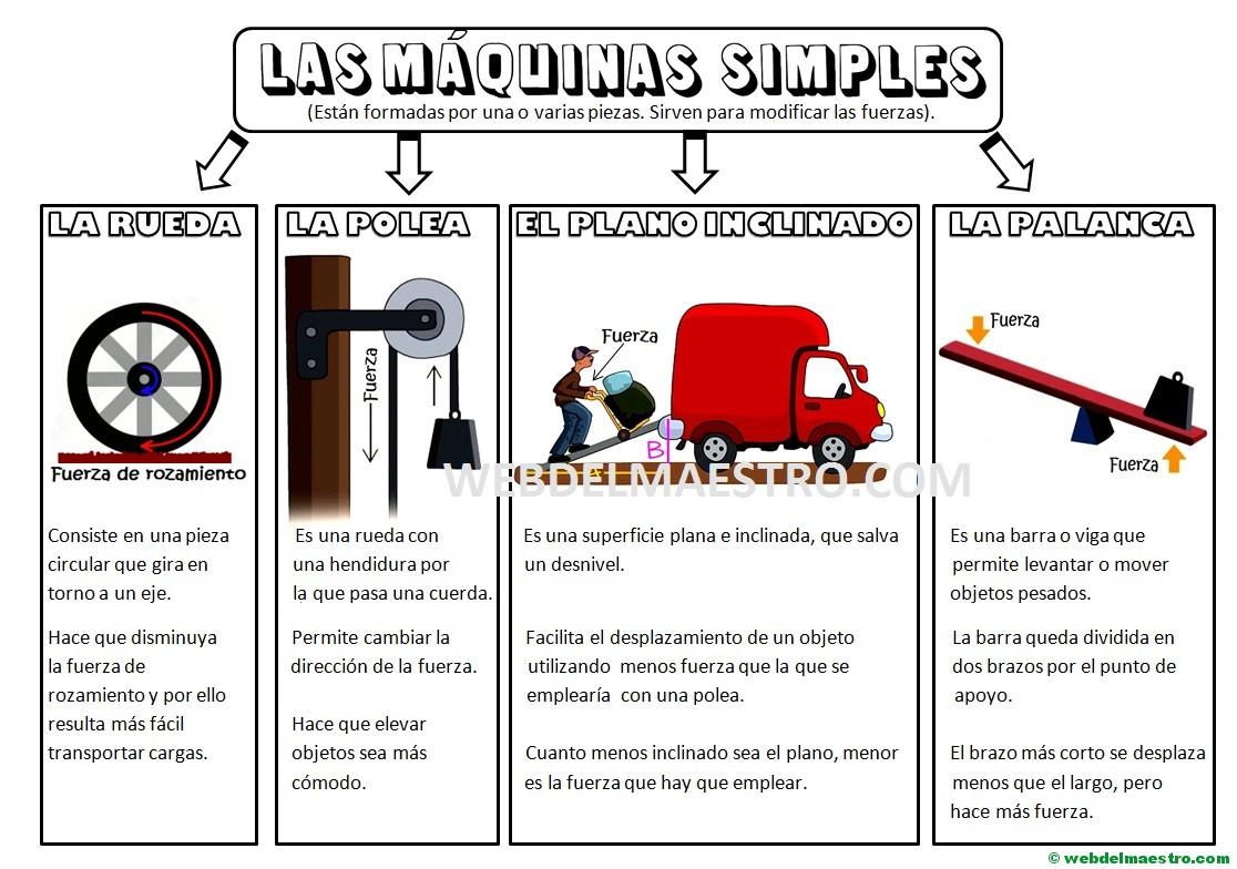 Las Máquinas Simples Para Niños De Primaria Web Del Maestro