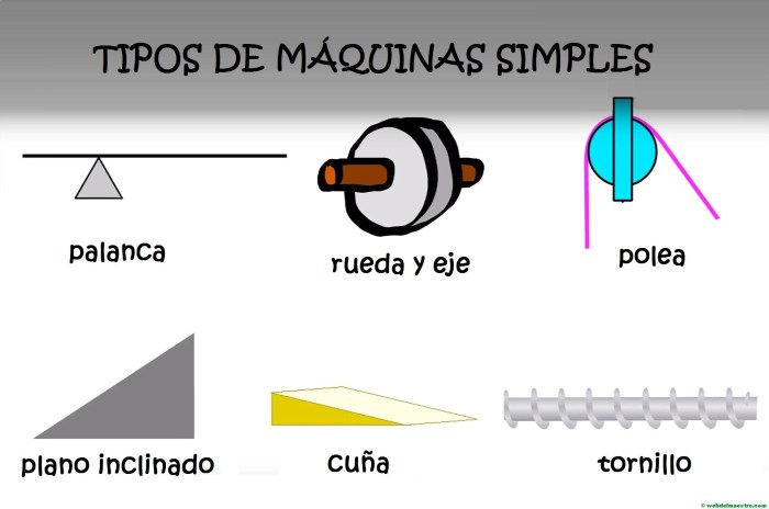 Las Maquinas Simples Para Ninos De Primaria Web Del Maestro