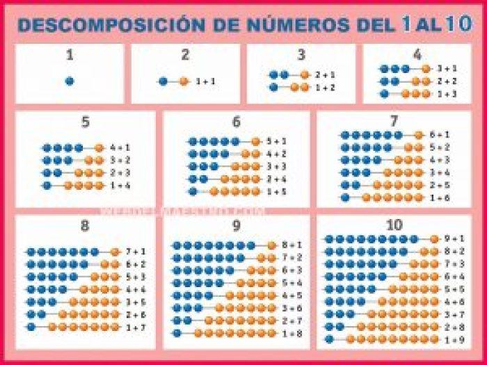 Descomposición de números hasta el 10-Cartel