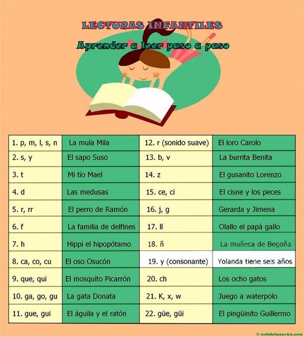 Esquema-guión de las lecturas infantiles