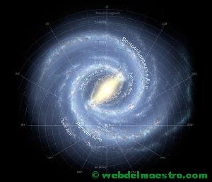 Localización del Sistema Solar dentro de la Vía Láctea