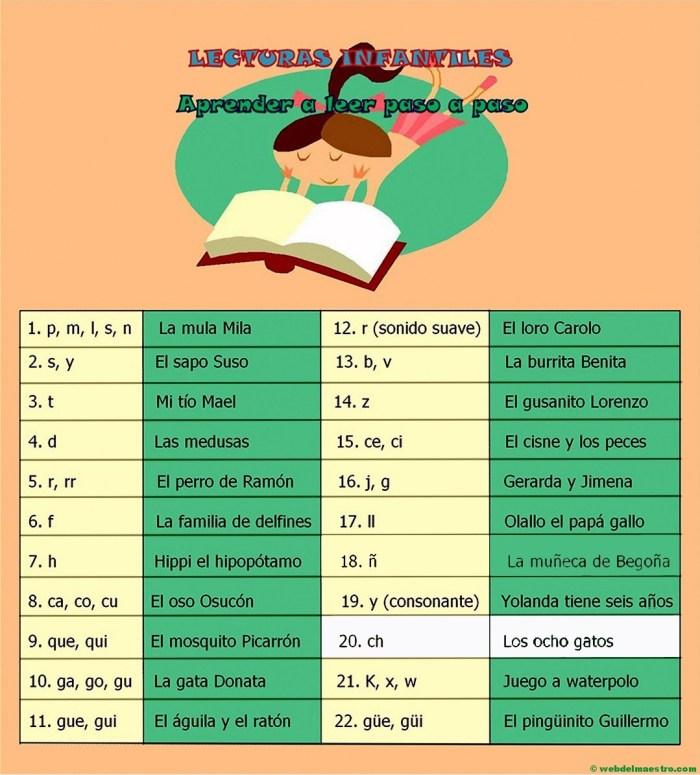 Esquema-guión de las lecturas infantiles-sonido ch