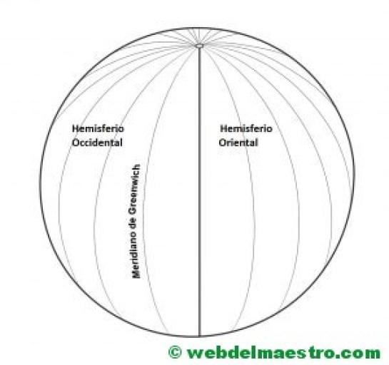 meridianos-hemisferios oriental y occidental