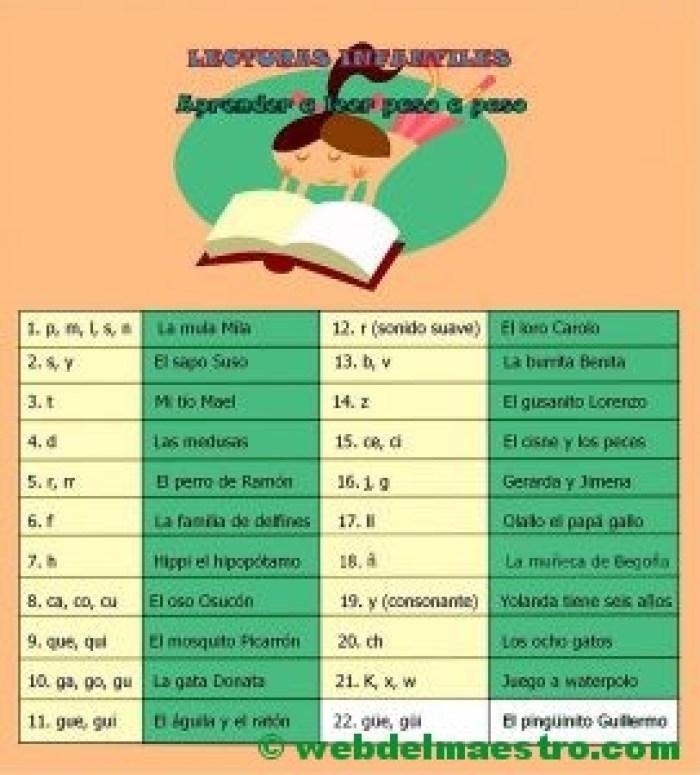Esquema-guión de las lecturas infantiles-Lectura nº 22