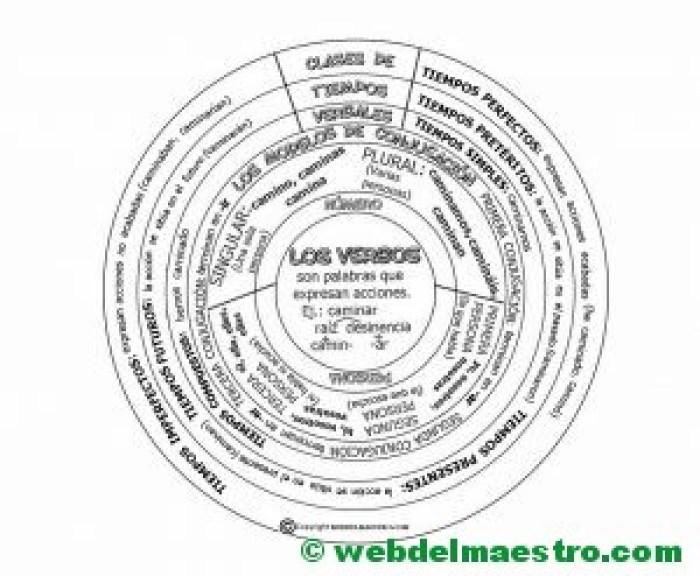 DISCO de los verbos para colorear-