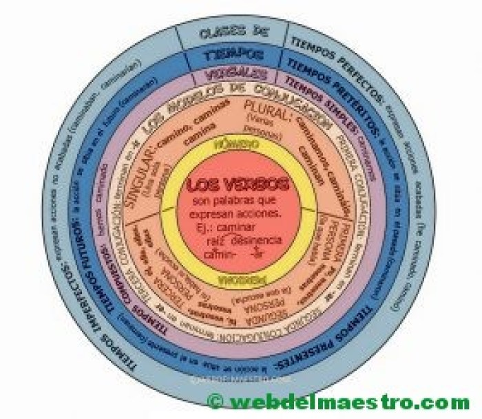 los verbos-CARTEL mapa conceptual en color