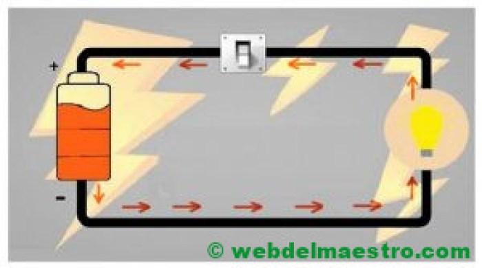 Circuito eléctrico-