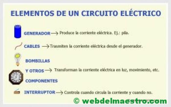 Elementos de un circuito eléctrico - Cartel