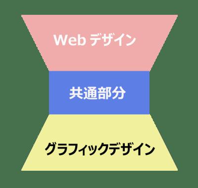 デザイン知識:グラフィックデザインとWebデザイン