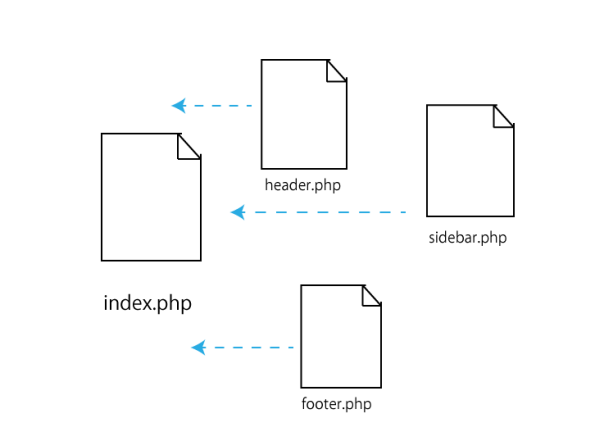 各PHPファイルの関係